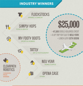 Shopify category winners